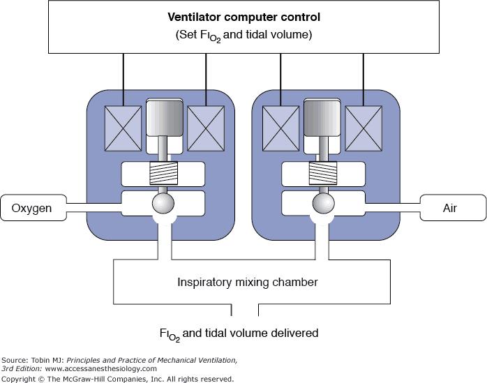 medical mechanical ventilator